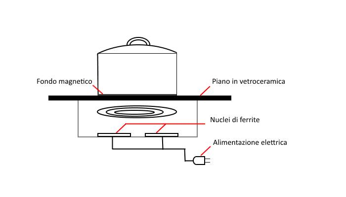 Cucina Ad Induzione Funzionamento.Piani Cottura A Induzione O A Gas Dove Si Risparmia