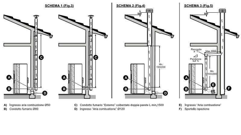 Come installare una stufa a pellet senza commettere errori - Stufe a pellet senza corrente ...