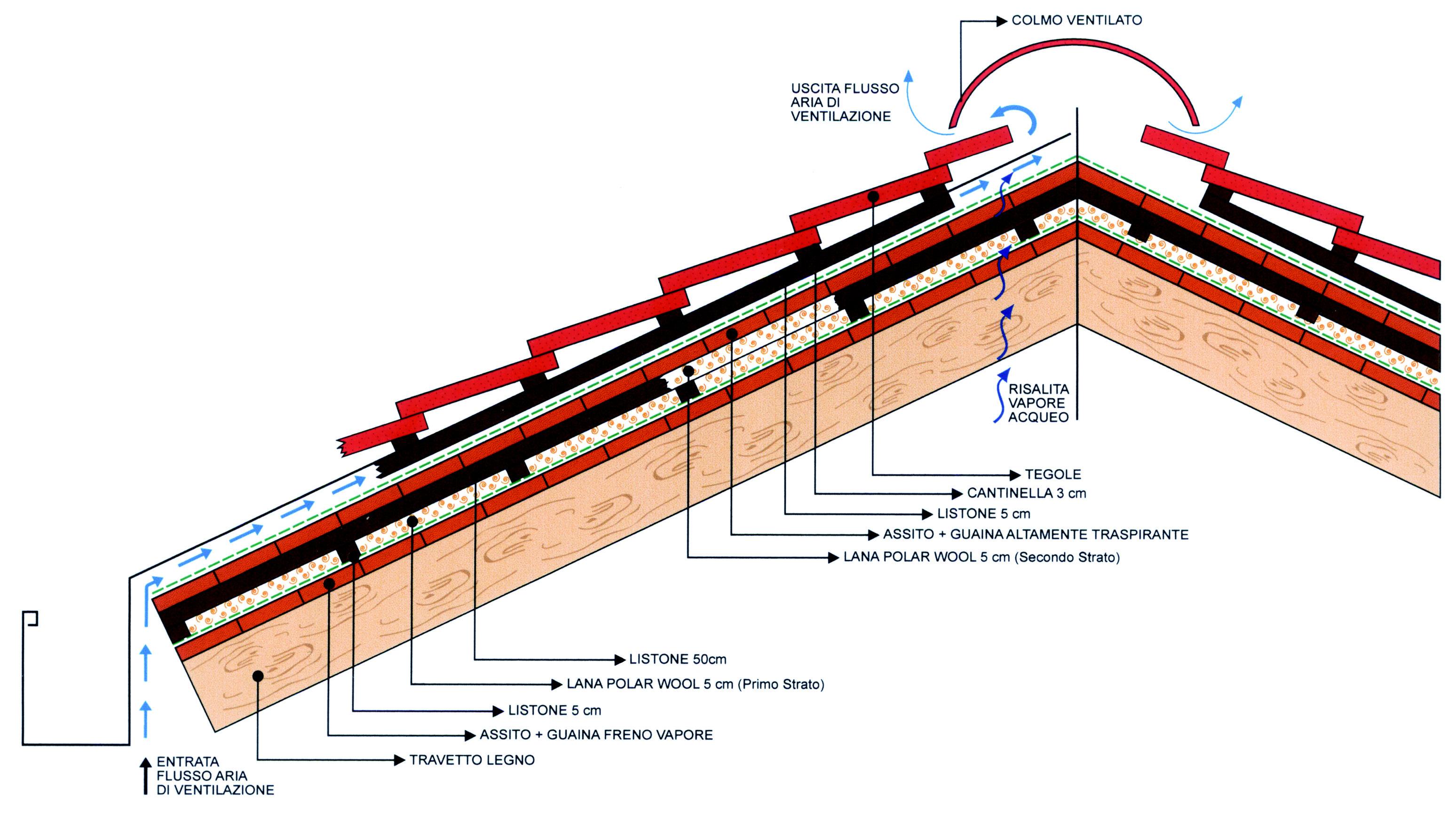 Ristrutturare Un Tetto Quanto Costa tetto ventilato: caratteristiche e costi.